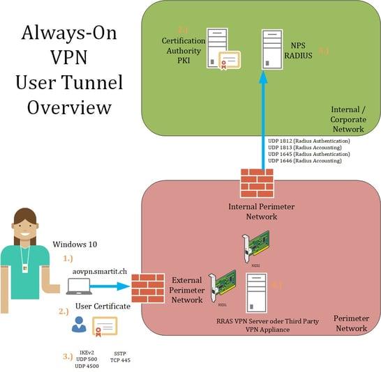 /uploads/news/SmartIT-Blogbeitrag-Always-On-VPN-Grafik-User-Tunnel.jpg