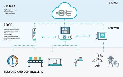 SmartIT-Blogbeitrag-Edge-Computing-Grafik