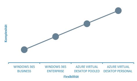 SmartIT-Blogbeitrag-Windows-365-Komplexität-Vergleich-Grafik-Kurve