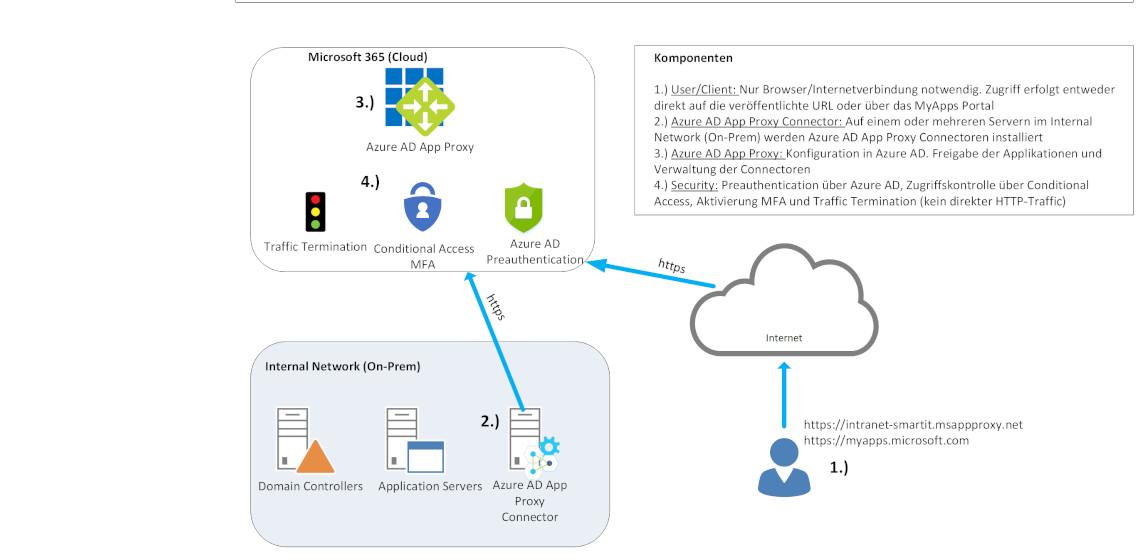 Das versteckte Cloud Juwel: Azure AD Application Proxy