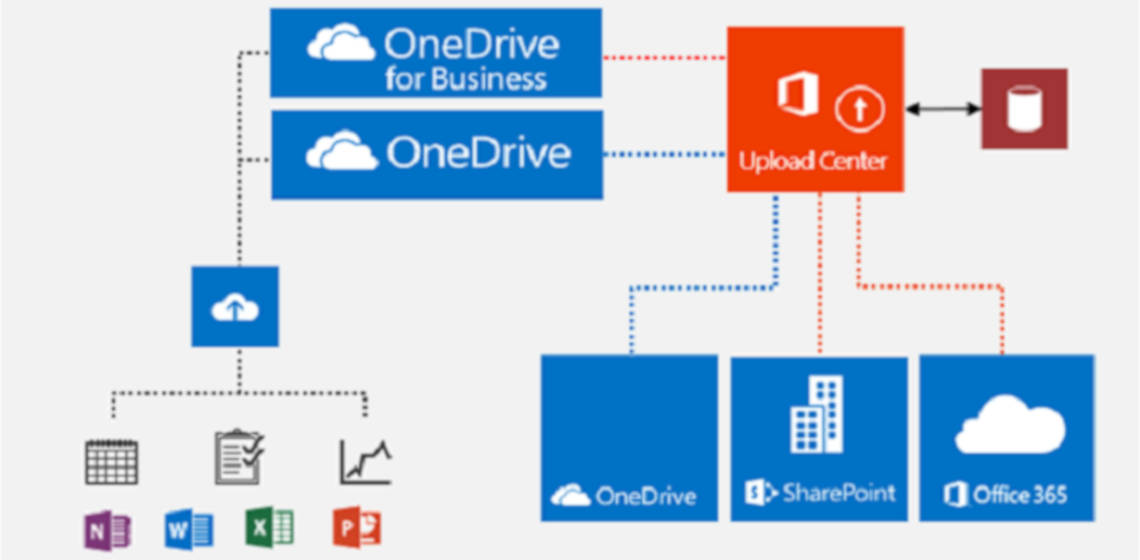 OneDrive for Business – Wie wird richtig synchronisiert? Und wie geht man bei Problemen vor?