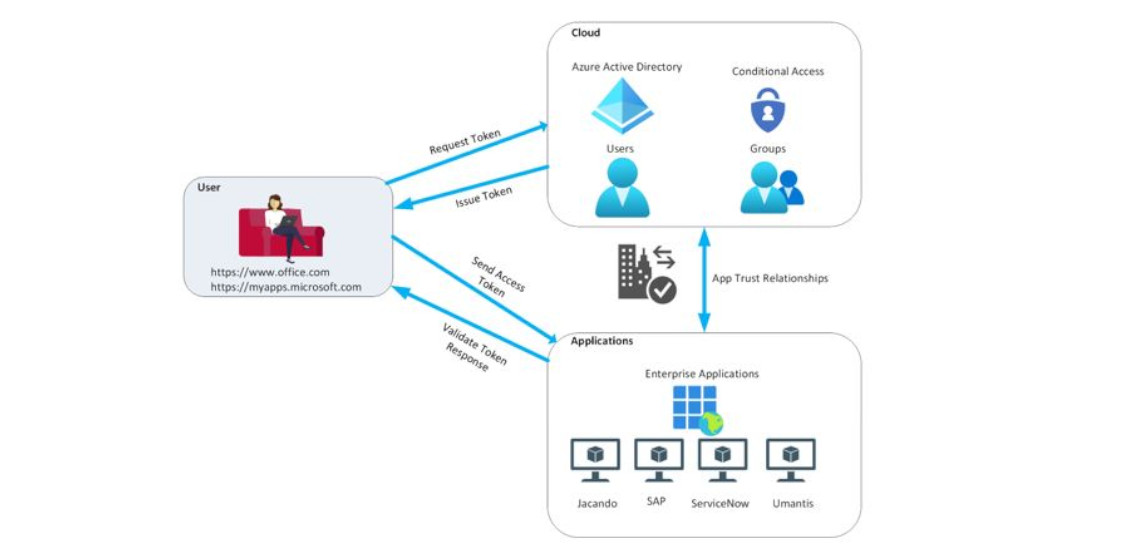 Modernes Single Sign-On mit Azure Active Directory