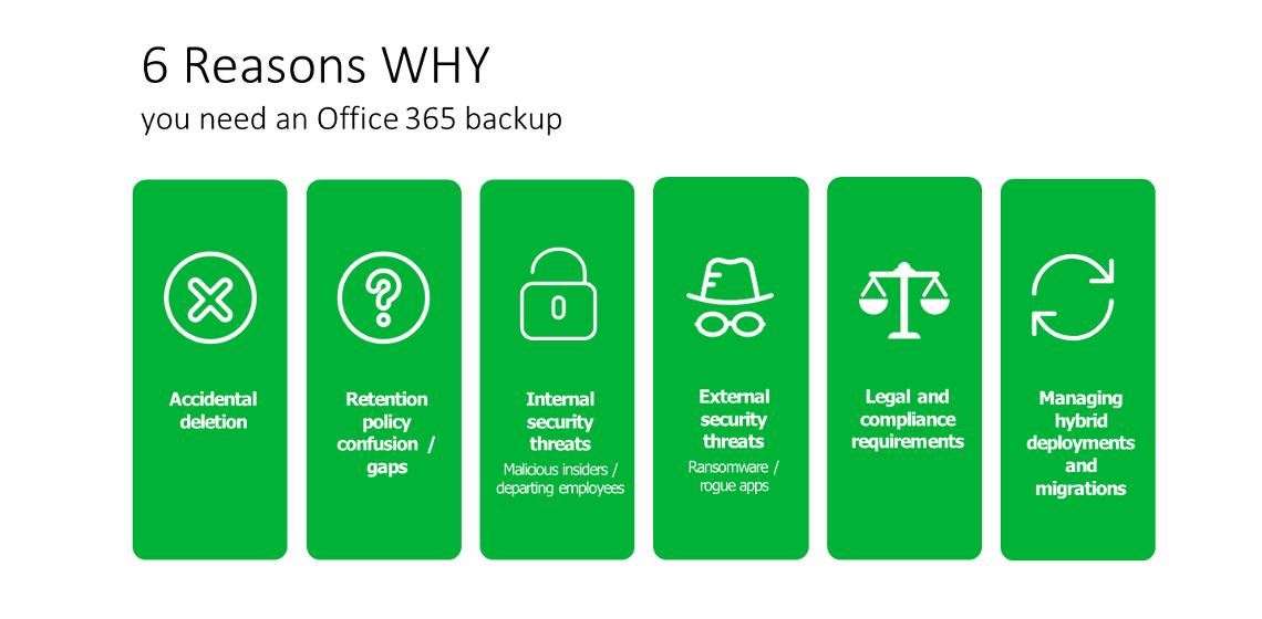 SmartIT sichert Ihre Office 365 Daten