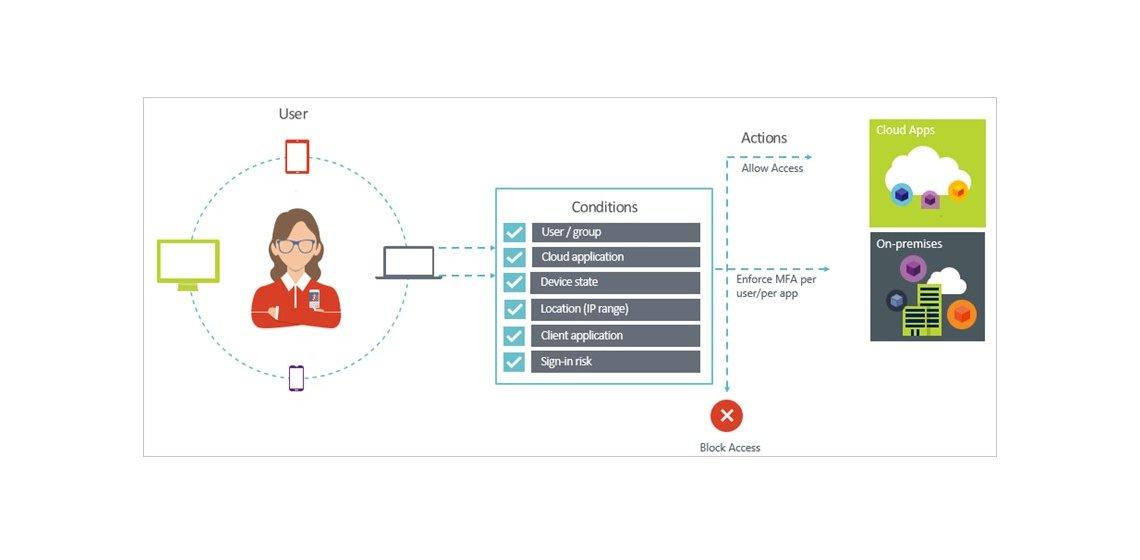 Identity + Access im hybriden Umfeld mit Azure