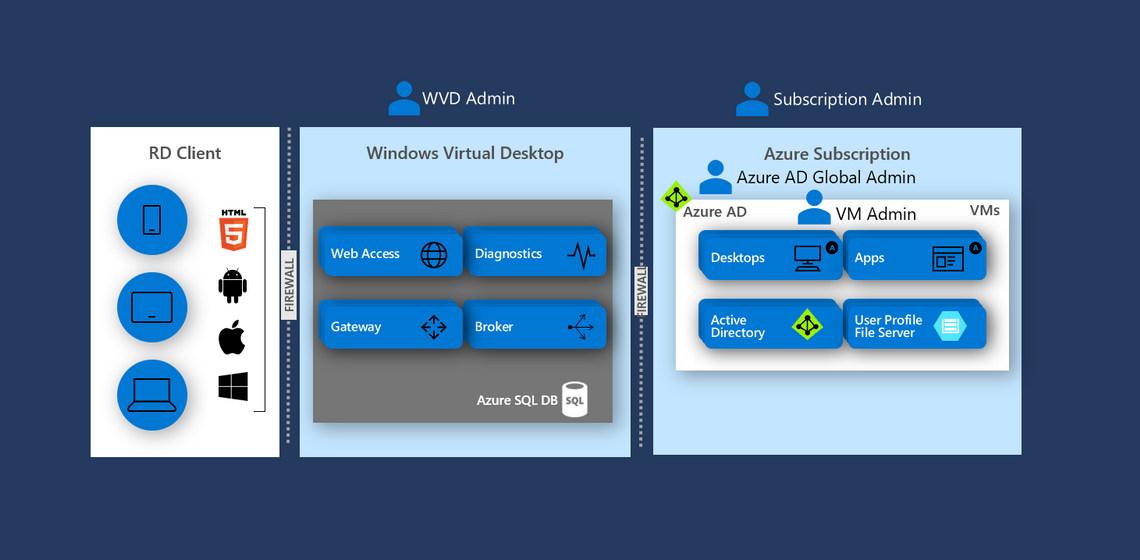 Smart enough for Azure: Azure Virtual Desktop - Ergänzung oder Lösung?