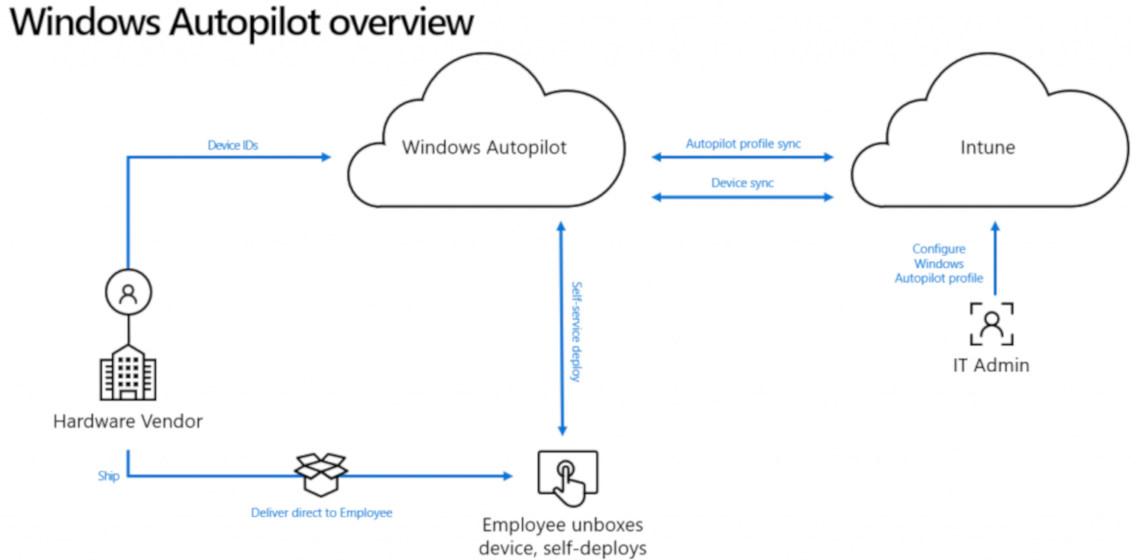 Mit Microsoft Azure den Arbeitsplatz der Zukunft gestalten