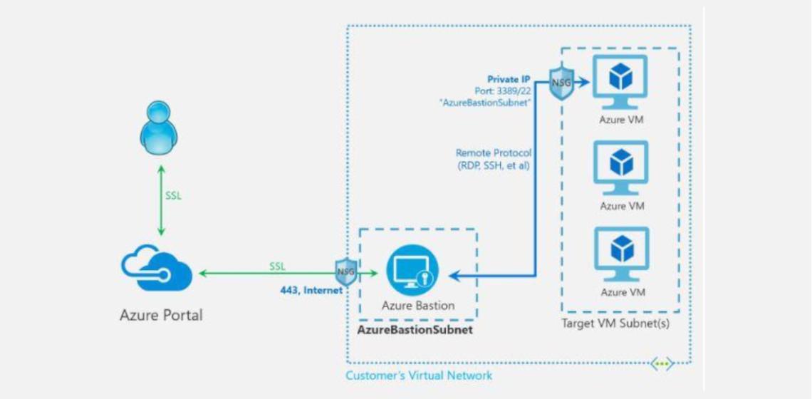 Smart enough for Azure: Jumphost as a Service mit Azure Bastion