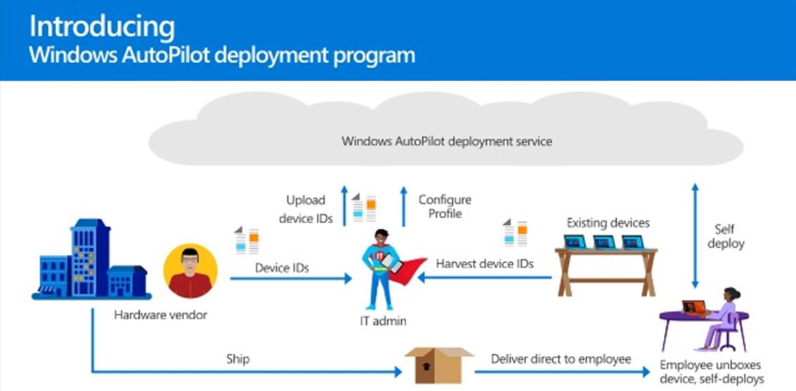 Bereitstellung vom Gerät beim neuen Mitarbeitenden auf dem Sofa - Windows AutoPilot macht's möglich.