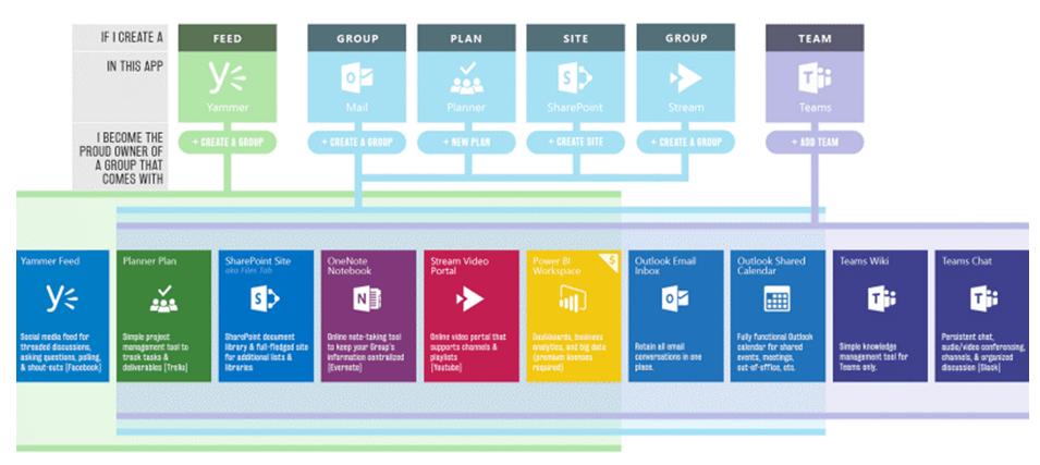 Wieso SharePoint Online die klassische Dateiablage ablöst