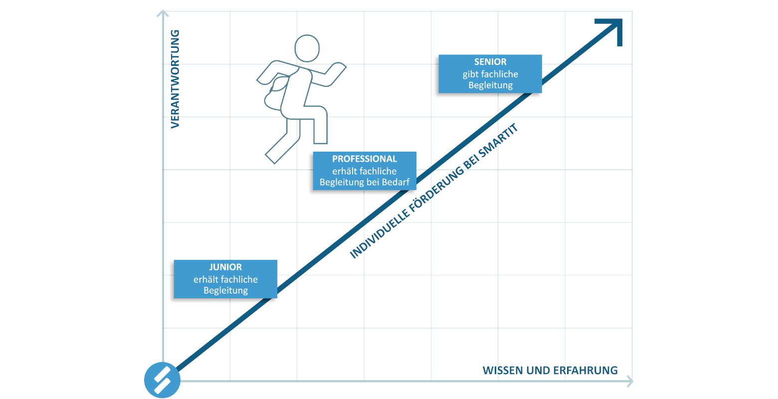 SmartIT-Kompetenzmodell-Entwicklungsmöglichkeiten