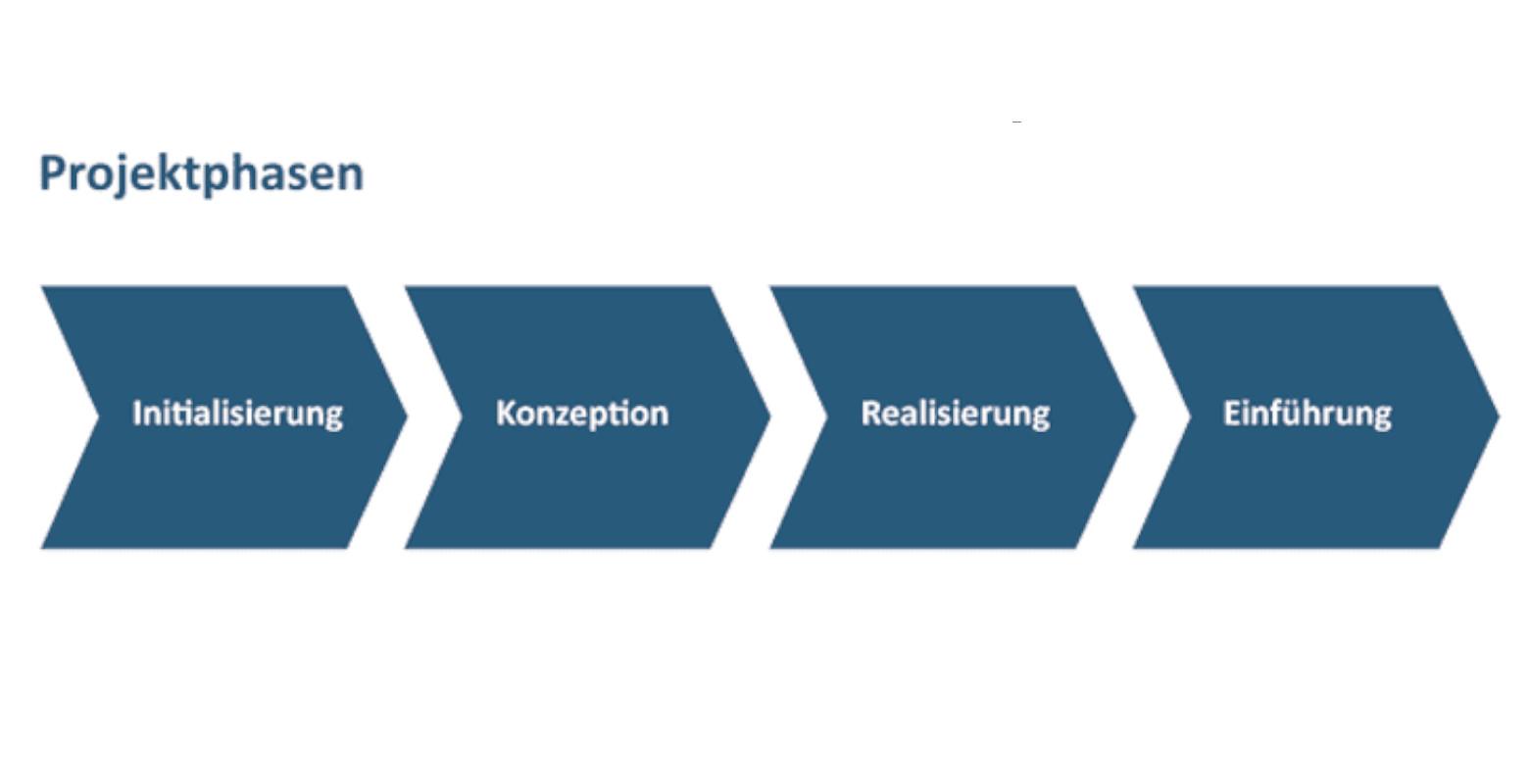 SmartIT-Projektmanagement-Projektphasen-1